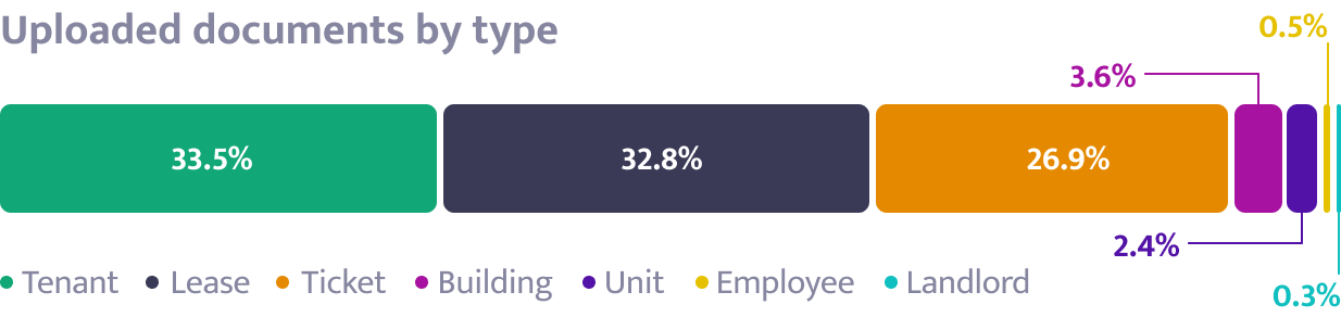 Uploaded documents by type