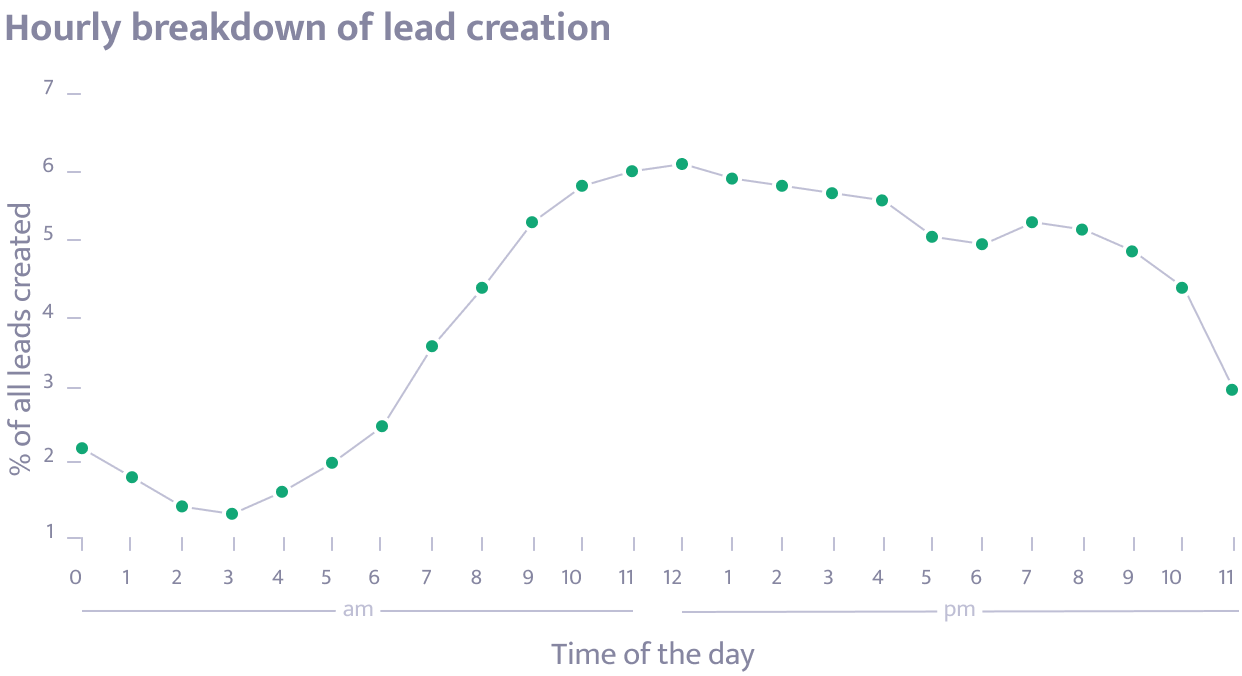 Hourly breakdown of lead creation