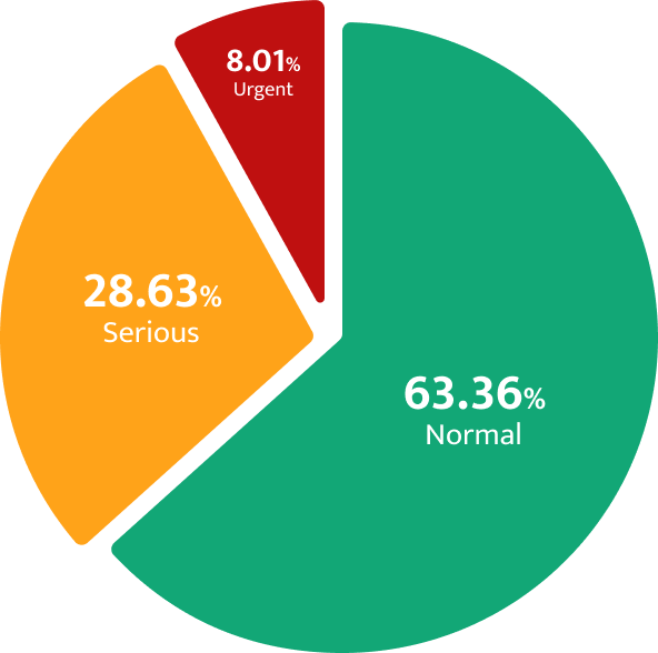 Breakdown of tickets by priority level