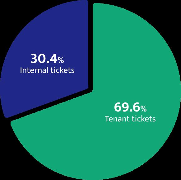 Breakdown of tickets by type