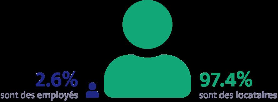 Comparaison du nombre d'employés et de locataires